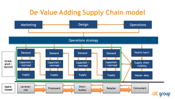 Supply chain value model