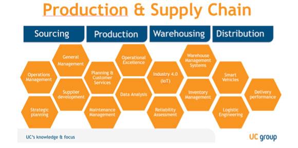 Tribe Productie en Supply Chain